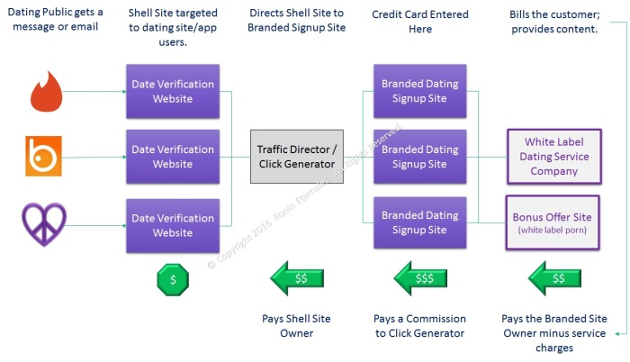 Tinder, Badoo, Craigslist Date Verification Scam Network